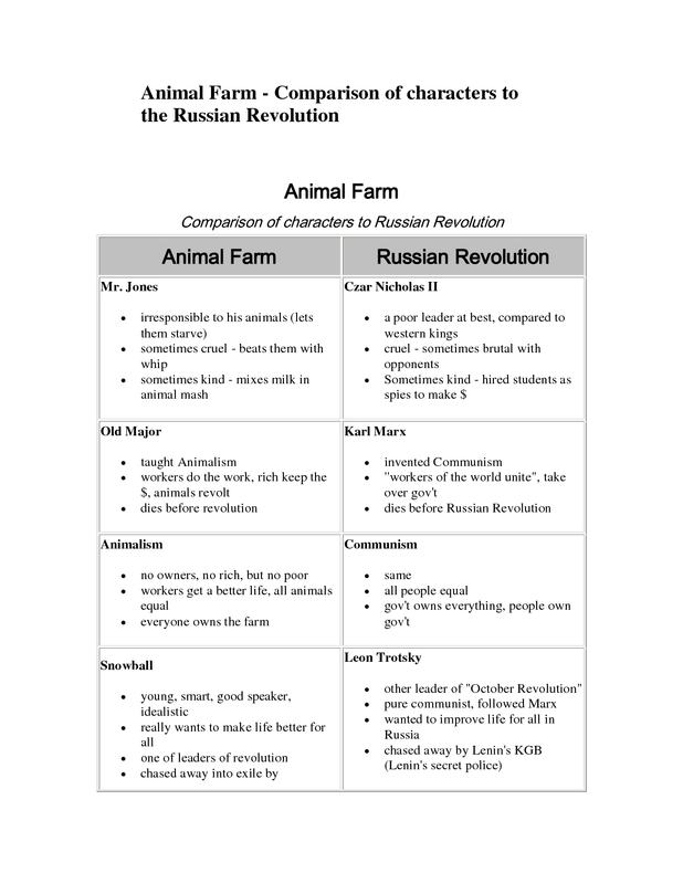Animal farm russian revolution essay